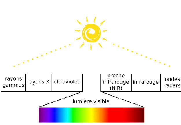 Figure 2 : Le rayonnement électromagnétique solaire