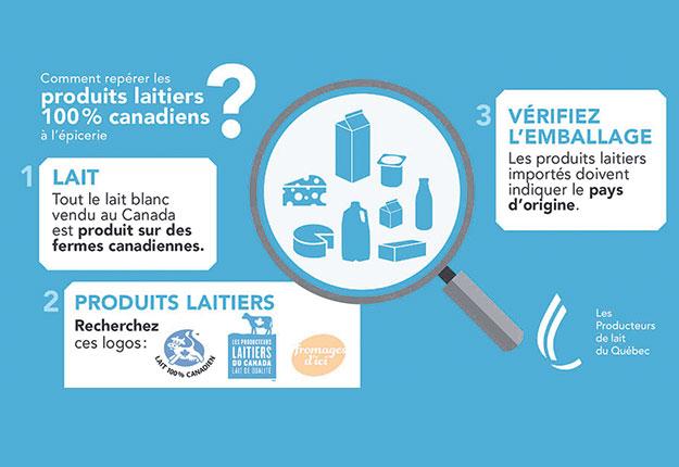 Les Producteurs de lait du Québec ont diffusé un guide dans le but d'aider les gens à mieux repérer les produits 100 % canadiens à l'épicerie. Source : PLQ
