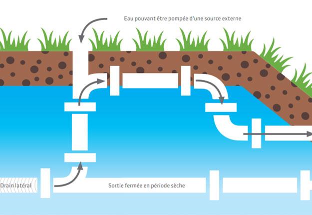 Le contrôle de nappe phréatique s'installe à partir d'un système de drainage souterrain conventionnel et permet de réguler la hauteur de cette dernière. La nappe phréatique est alors utilisée comme une réserve d'eau pour combler les besoins hydriques des cultures.