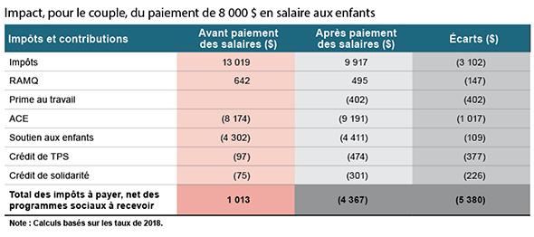 Calcul Salaire Net Québec >> Les Avantages De Verser Un Salaire A Ses Enfants La Terre De Chez Nous