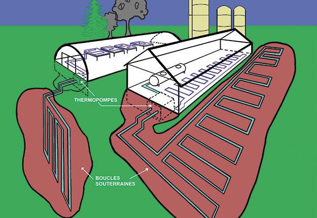 Systèmes classiques de géothermie pour les serres et les bâtiments, en boucle fermée. Illustration: Hubert Brochard