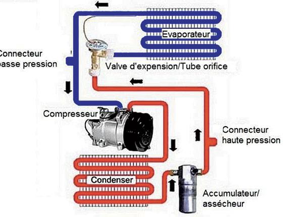 Schéma du fonctionnement d'un système d'air climatisé.