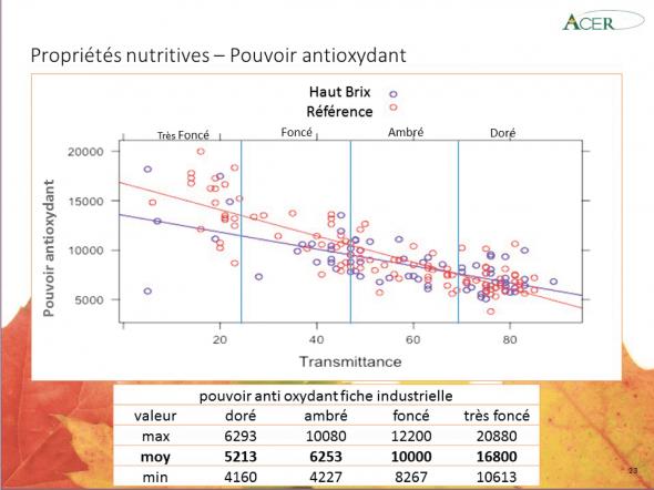 Plus le sirop est clair, plus la présence d'antioxydants diminue de façon importante.