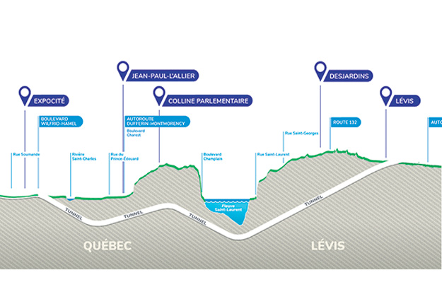 Le tunnel Québec-Lévis sera d'environ 8,3 km et reliera les autoroutes 973 et 20. Photo : Transports Québec