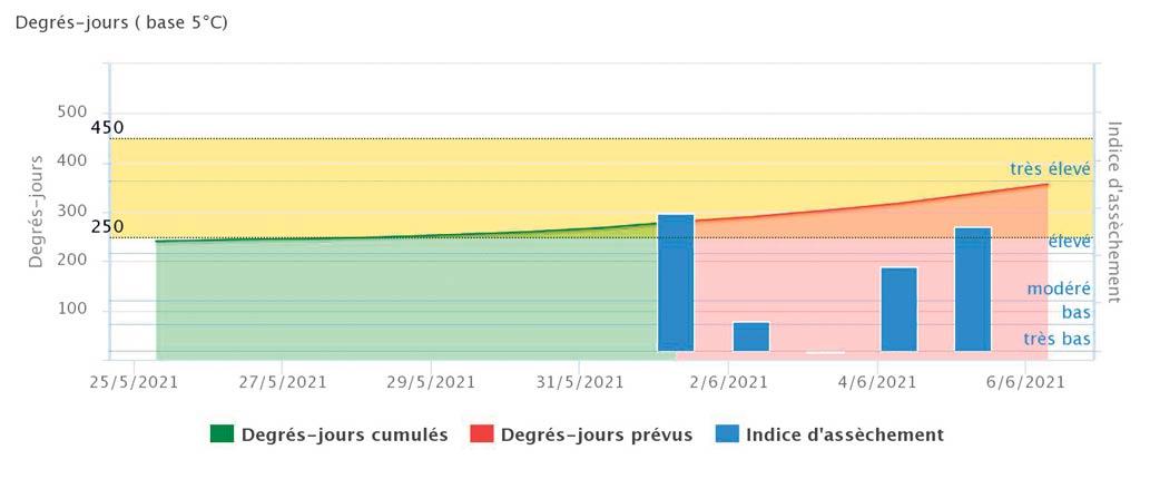 Aperçu de l'outil d'aide à la décision pour la première coupe de la fléole des prés. Le graphique montre les  degrés-jours cumulés (en vert) et prévus (en rouge) avec l'indice d'assèchement (en bleu) prévu pour les cinq prochains jours. La fenêtre visée pour la première coupe est indiquée par la zone en jaune de 250 à 450 degrés-jours.